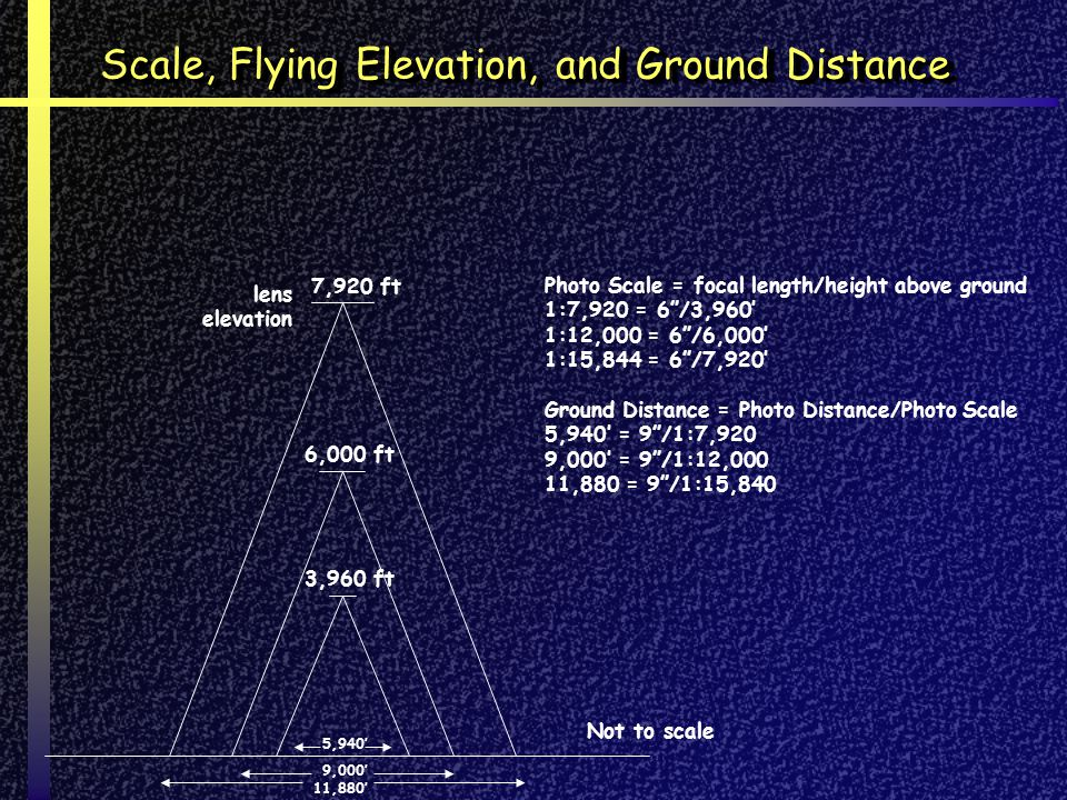 Scale, Flying Elevation, and Ground Distance
