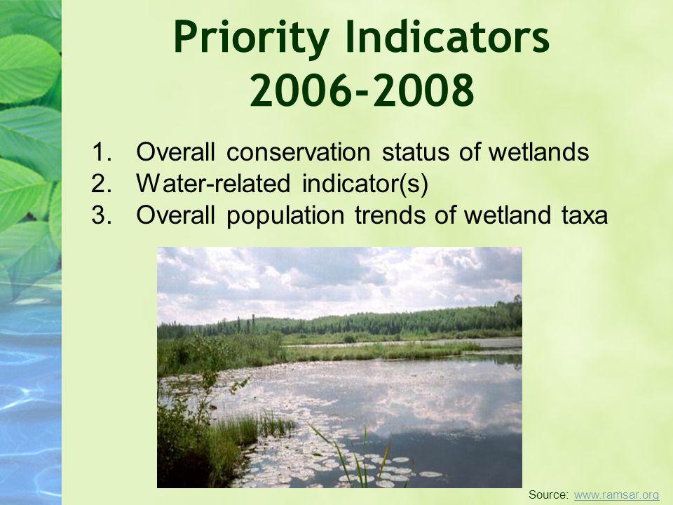 Priority Indicators 2006-2008 Overall conservation status of wetlands