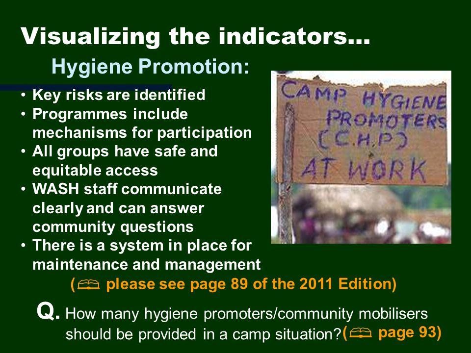 Visualizing the indicators…