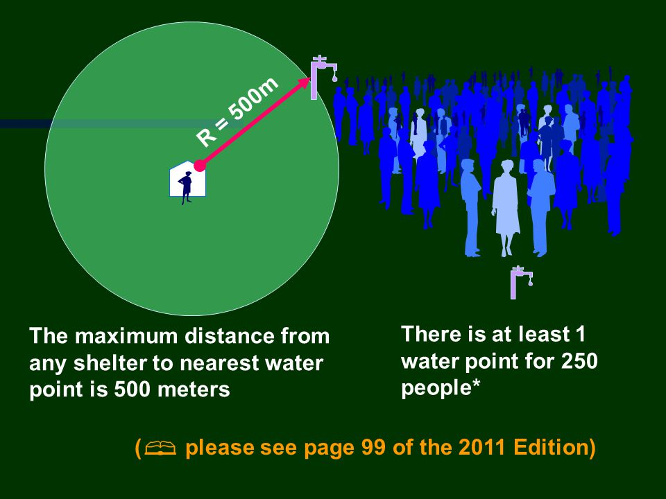 R = 500m The maximum distance from any shelter to nearest water point is 500 meters. There is at least 1 water point for 250 people*