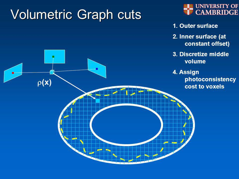 Volumetric Graph cuts (x) 1. Outer surface