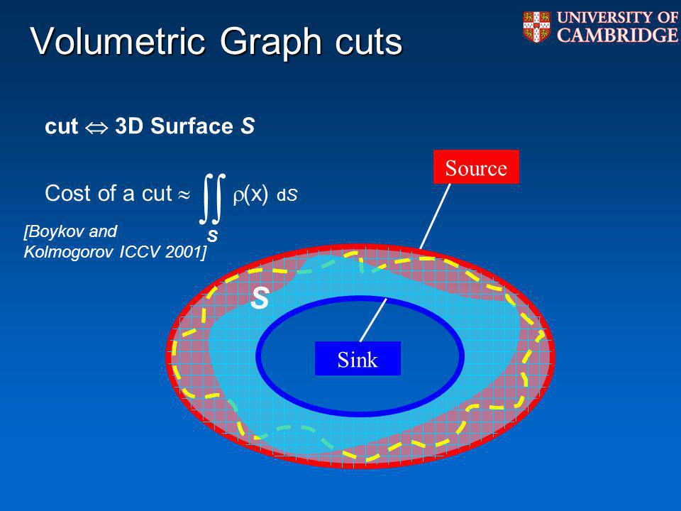Volumetric Graph cuts S cut  3D Surface S Cost of a cut   (x) dS