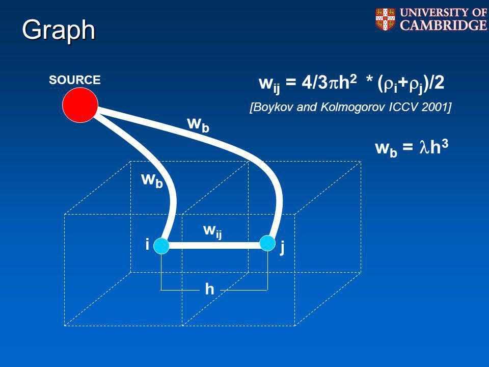 Graph wij = 4/3h2 * (i+j)/2 wb wb = h3 wij i j h SOURCE