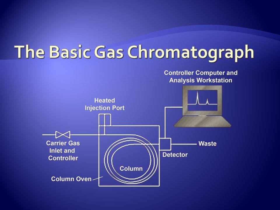 The Basic Gas Chromatograph