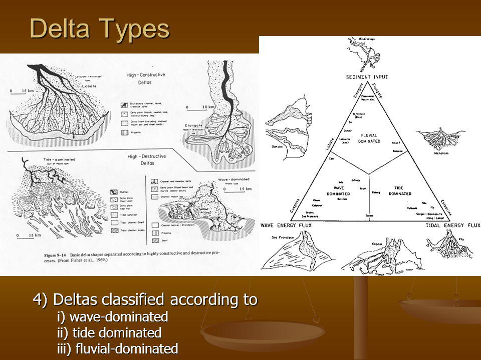 Delta Types 4) Deltas classified according to i) wave-dominated