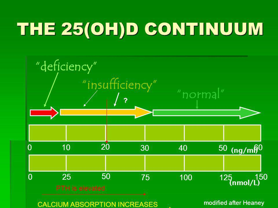 THE 25(OH)D CONTINUUM deficiency insufficiency normal 10 20 30