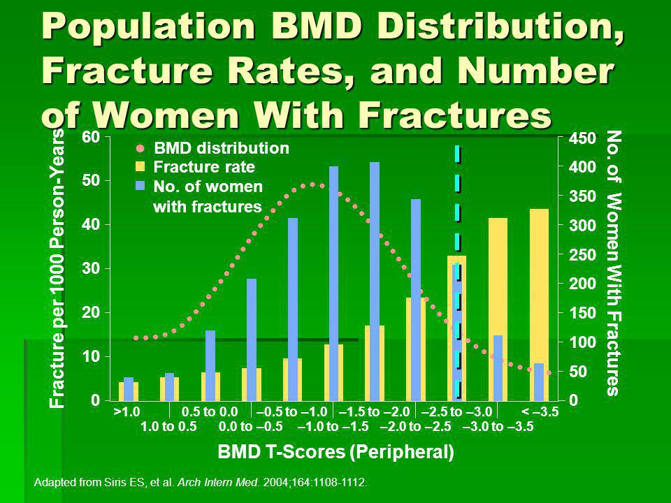No. of Women With Fractures