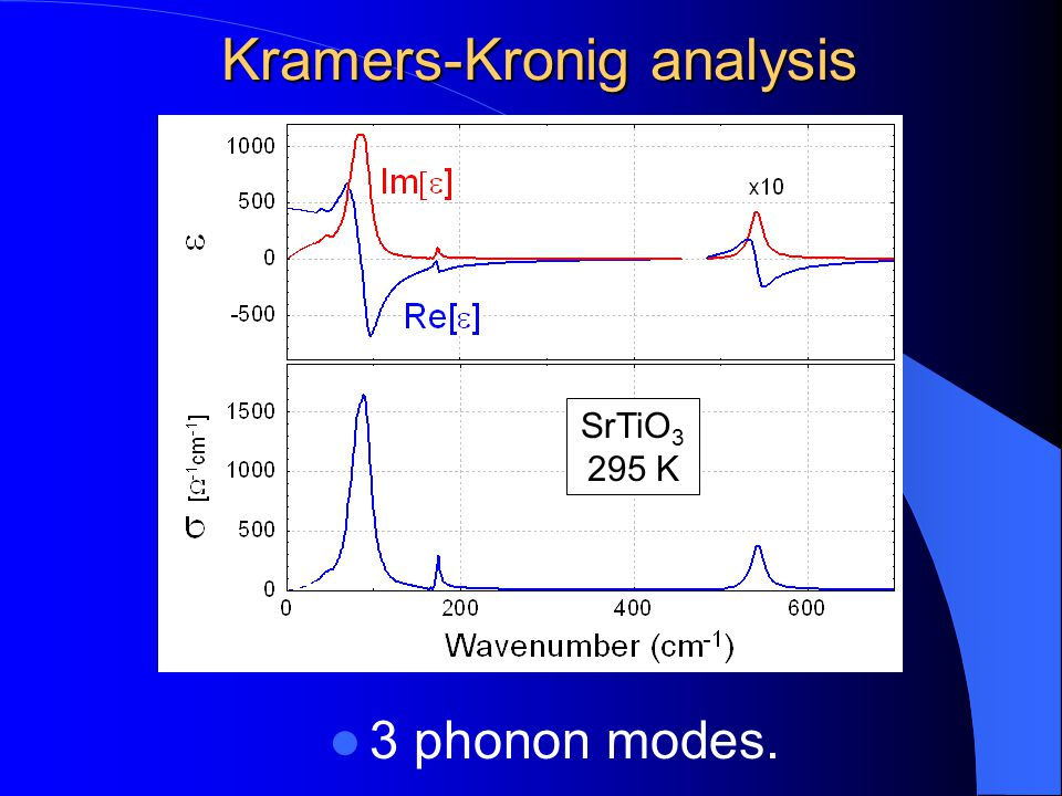 Kramers-Kronig analysis