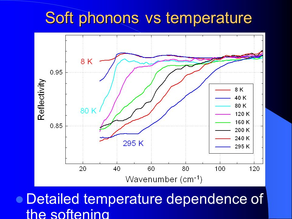 Soft phonons vs temperature