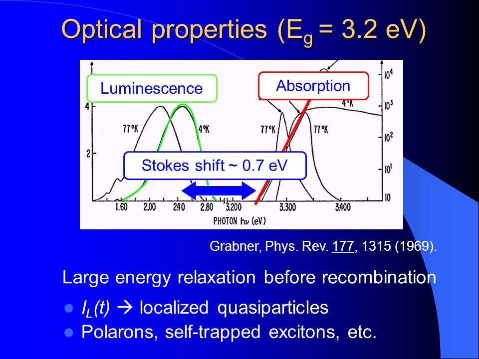 Optical properties (Eg = 3.2 eV)