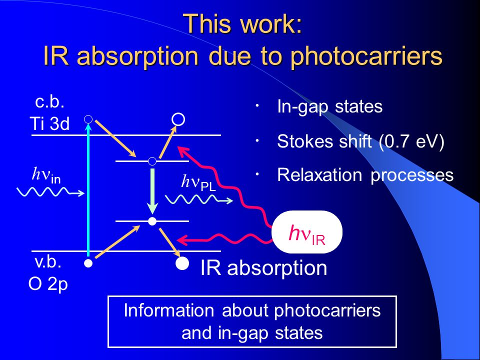 This work: IR absorption due to photocarriers