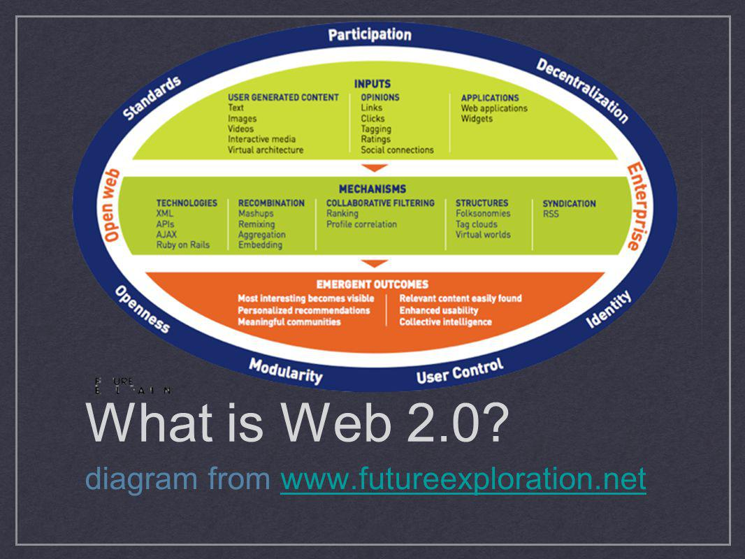 What is Web 2.0 diagram from www.futureexploration.net