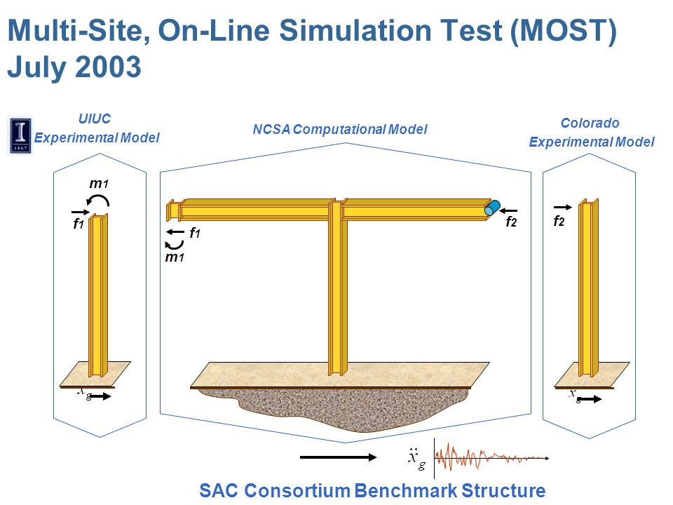 Multi-Site, On-Line Simulation Test (MOST) July 2003