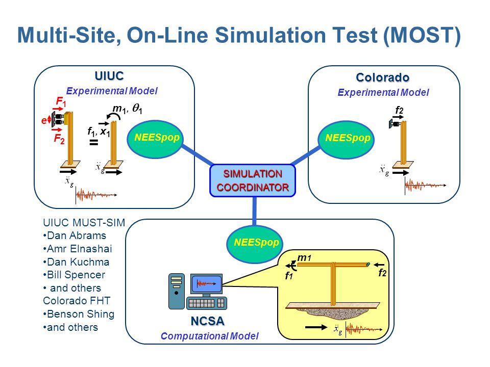 Multi-Site, On-Line Simulation Test (MOST)