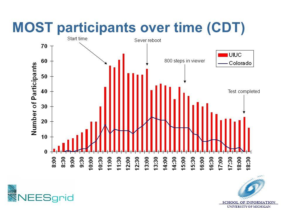 MOST participants over time (CDT)