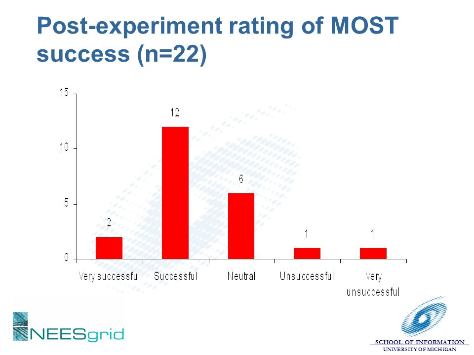 Post-experiment rating of MOST success (n=22)