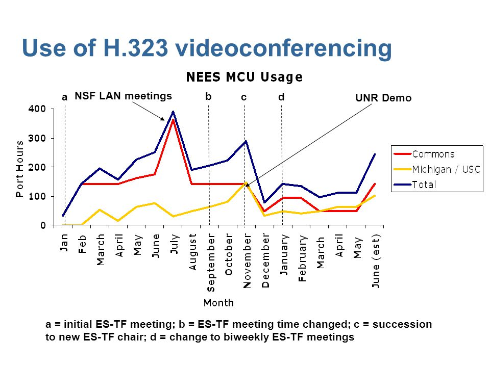 Use of H.323 videoconferencing