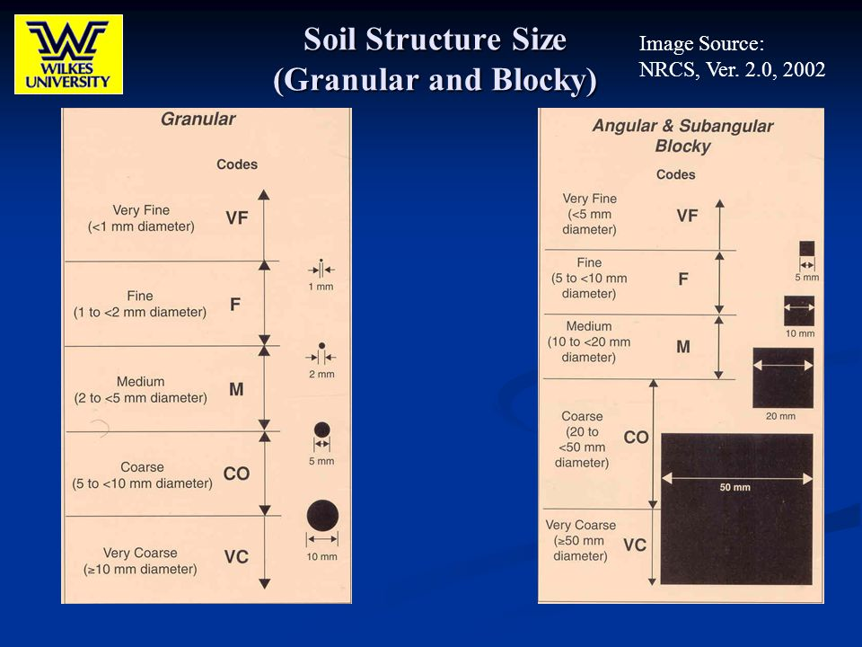 Soil Structure Size (Granular and Blocky)