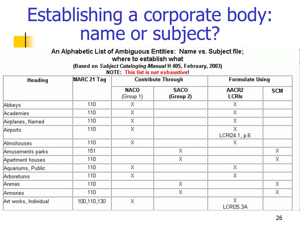 Establishing a corporate body: name or subject