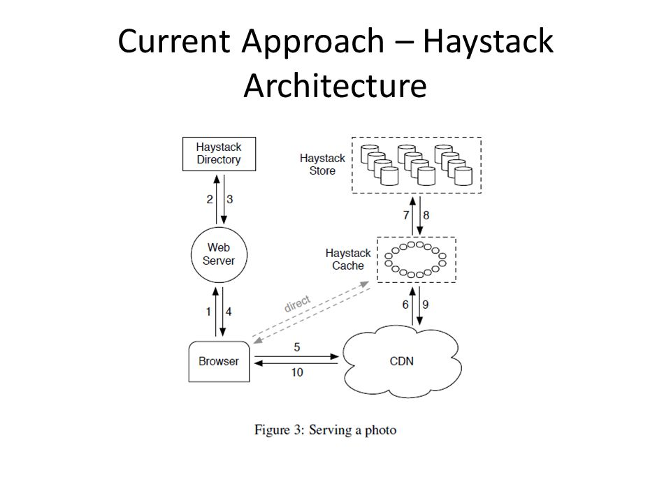 Current Approach – Haystack Architecture