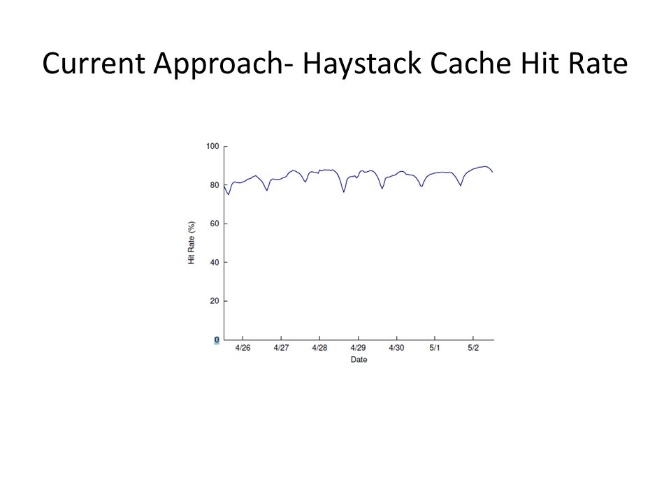 Current Approach- Haystack Cache Hit Rate