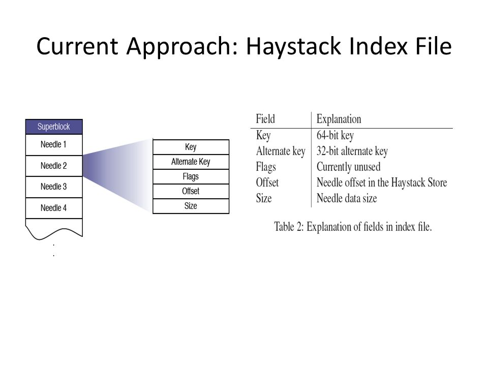Current Approach: Haystack Index File