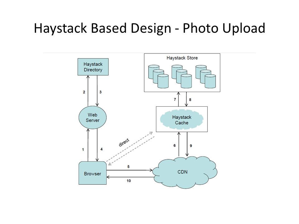 Haystack Based Design - Photo Upload