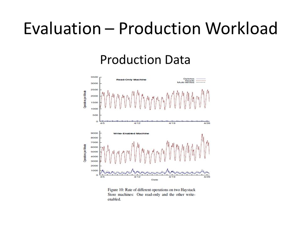 Evaluation – Production Workload