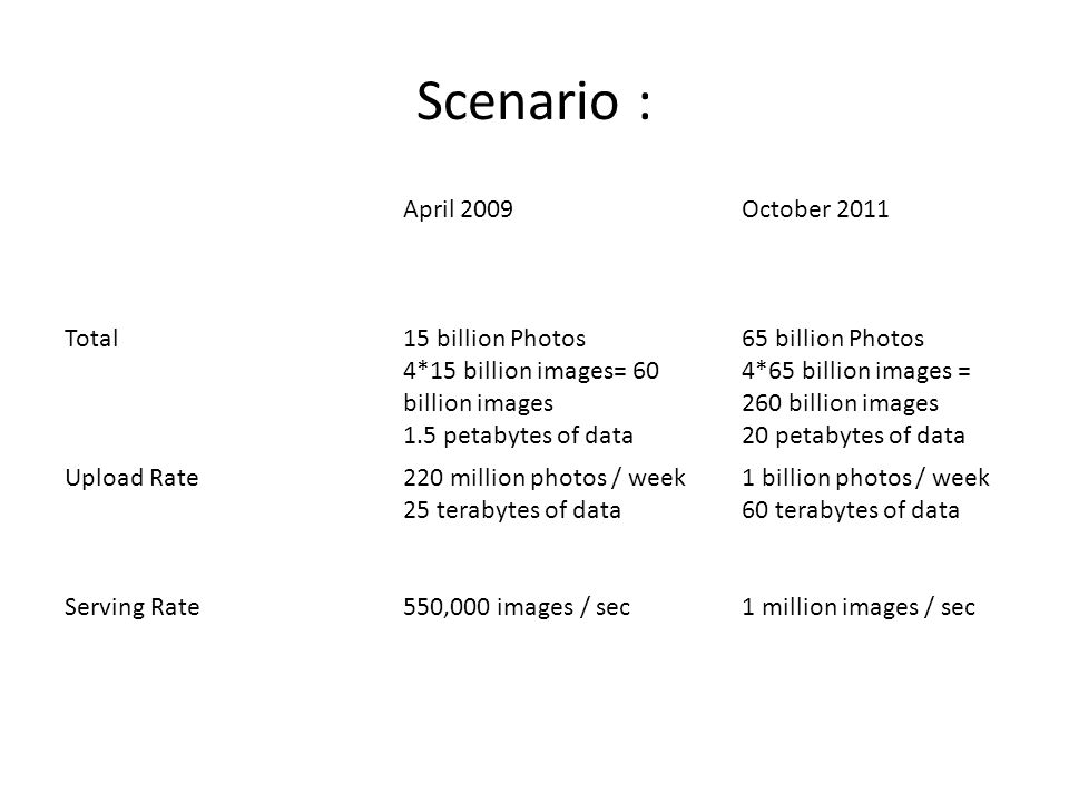 Scenario : April 2009 October 2011 Total 15 billion Photos