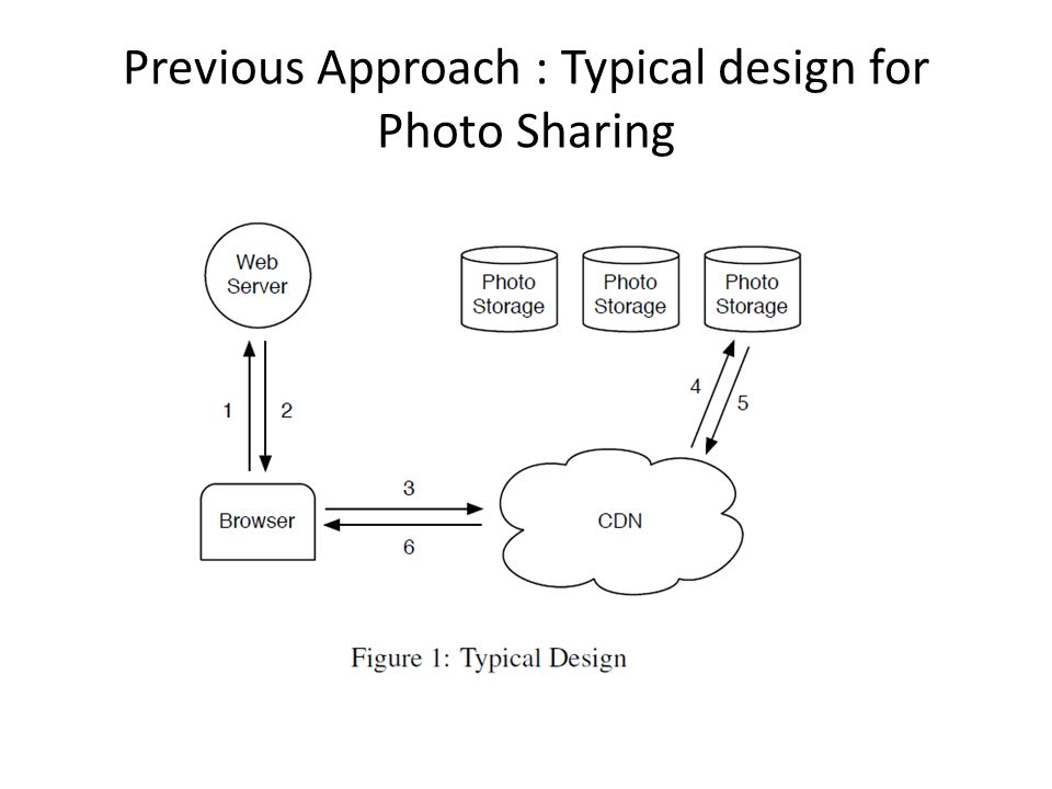 Previous Approach : Typical design for Photo Sharing