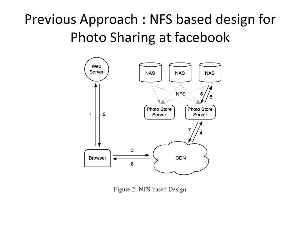 Previous Approach : NFS based design for Photo Sharing at facebook