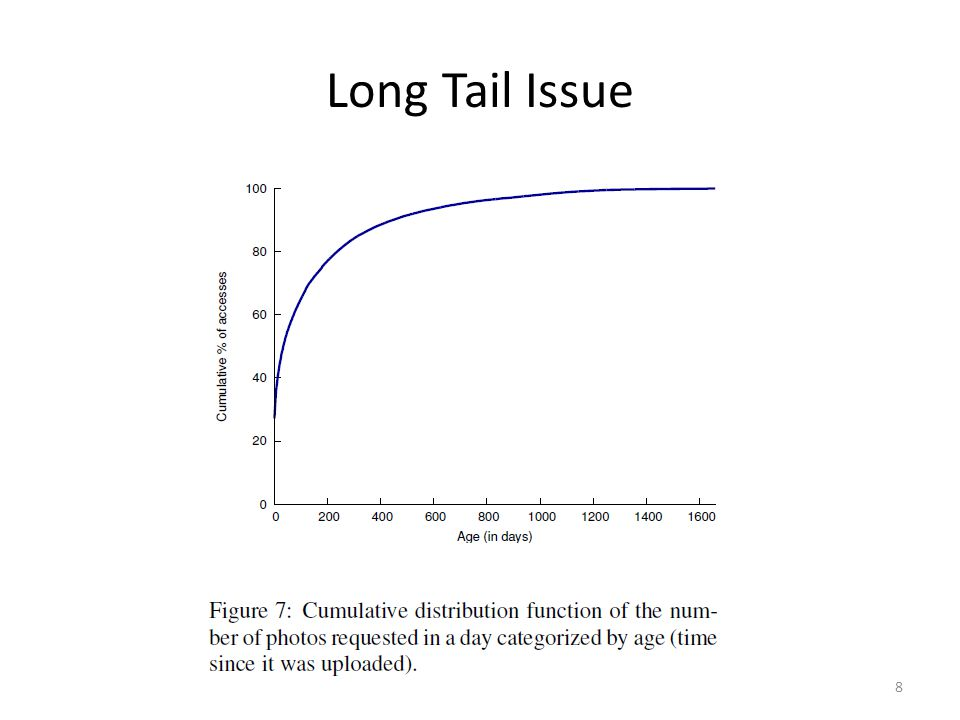 Long Tail Issue