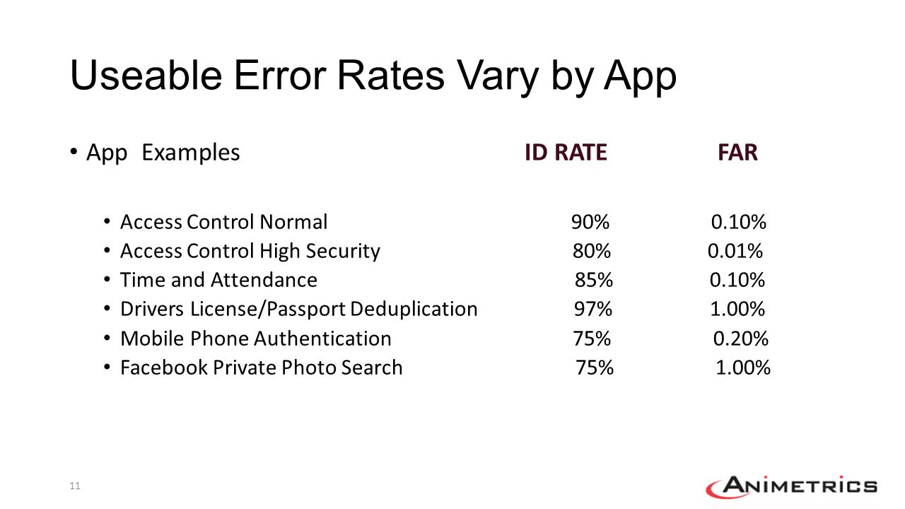 Useable Error Rates Vary by App