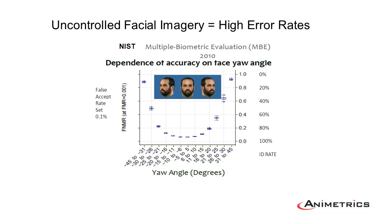 Uncontrolled Facial Imagery = High Error Rates