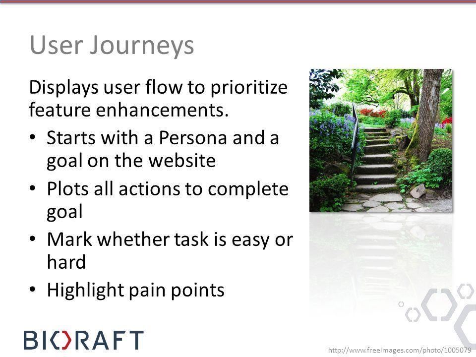 User Journeys Displays user flow to prioritize feature enhancements.