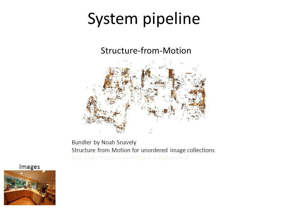 System pipeline Structure-from-Motion Images Bundler by Noah Snavely