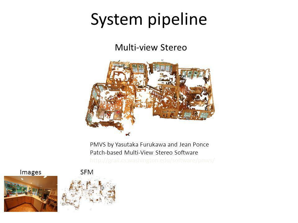 System pipeline Multi-view Stereo Images SFM