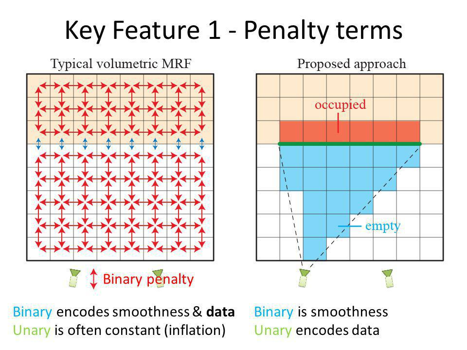Key Feature 1 - Penalty terms