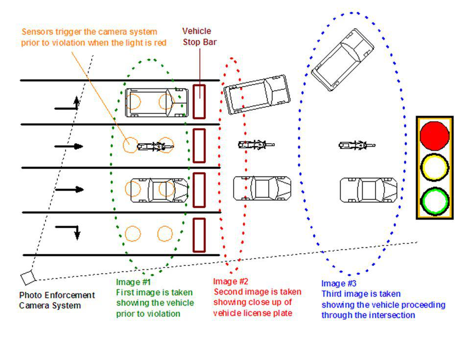 This picture illustrates a single intersection approach with three vehicles in violation of the traffic signal.