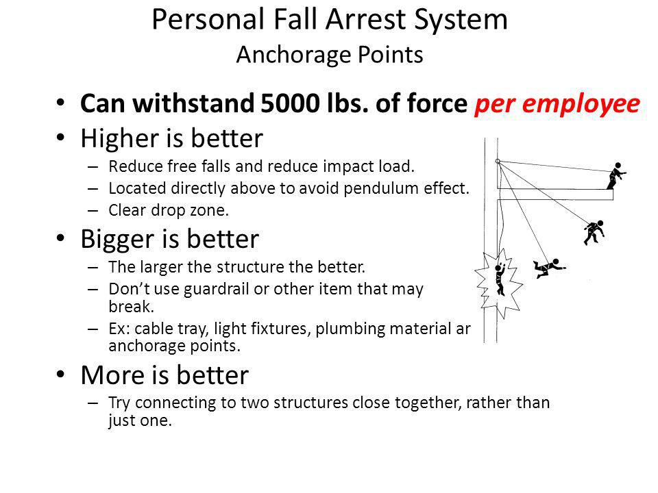 Personal Fall Arrest System Anchorage Points