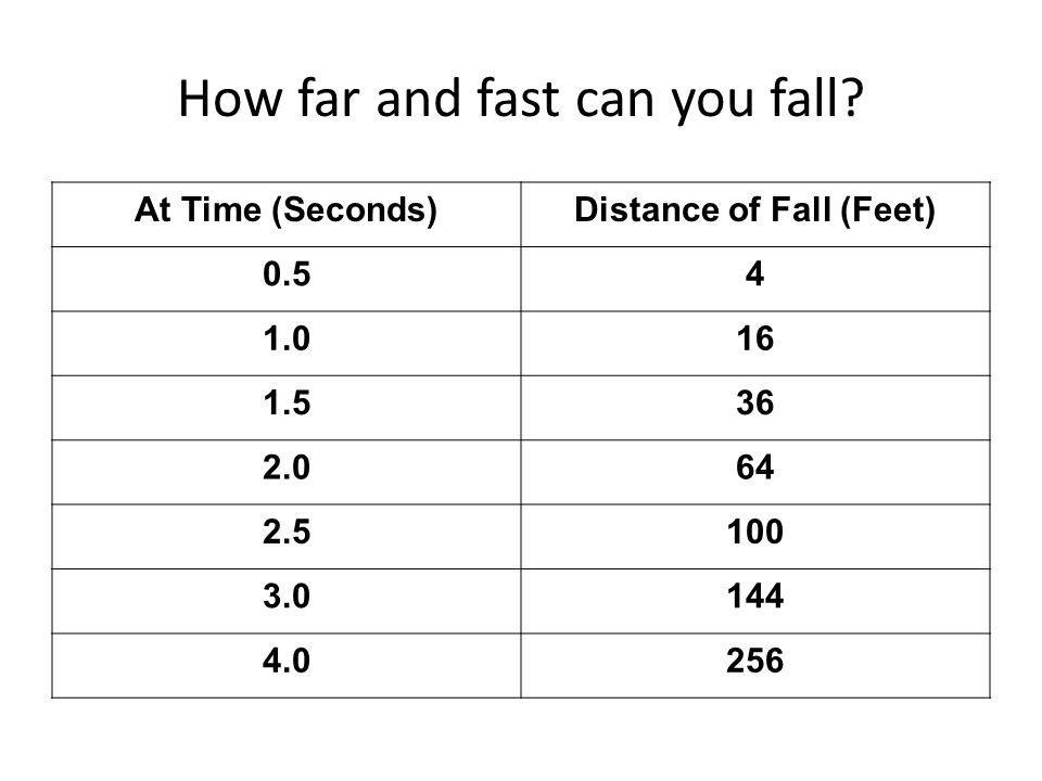 How far and fast can you fall