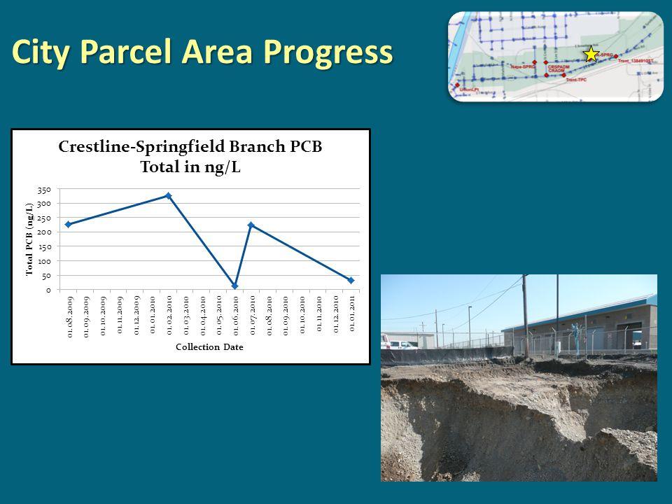 City Parcel Area Progress