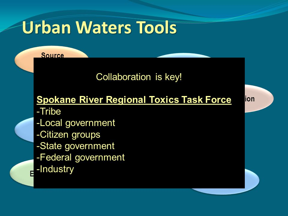 Urban Waters Tools Collaboration is key!
