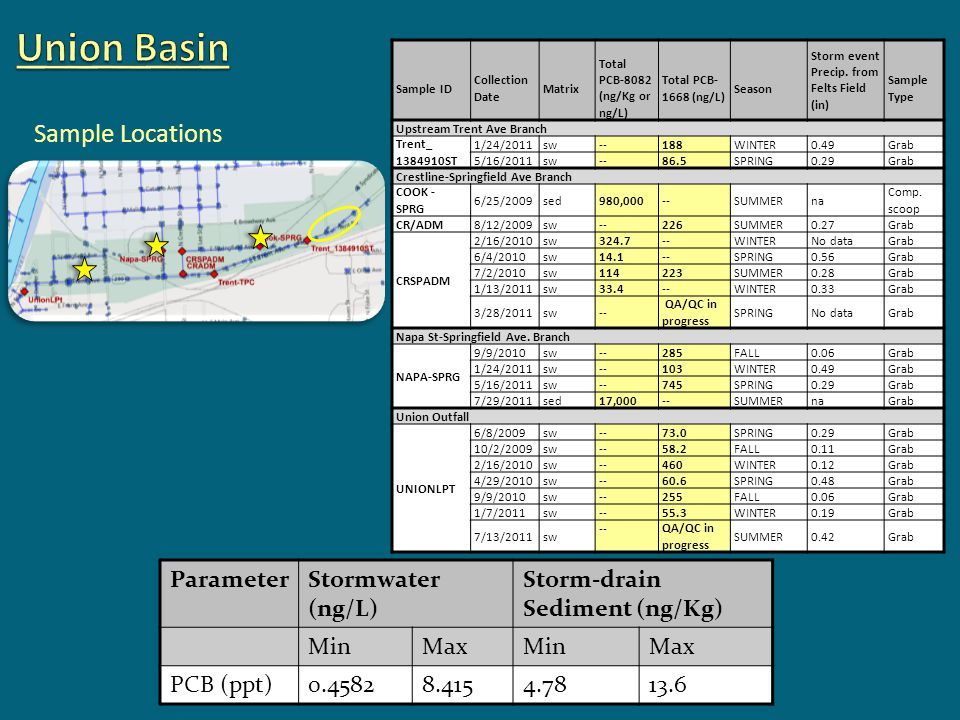 Union Basin Sample Locations Parameter Stormwater (ng/L)