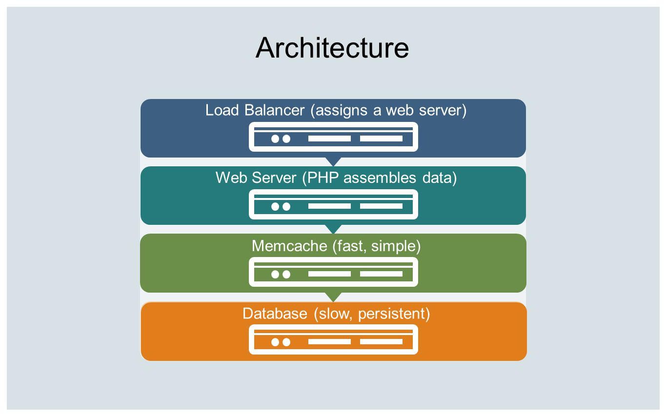 Architecture Load Balancer (assigns a web server)