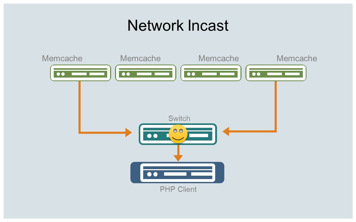 Network Incast Memcache Memcache Memcache Memcache Switch PHP Client