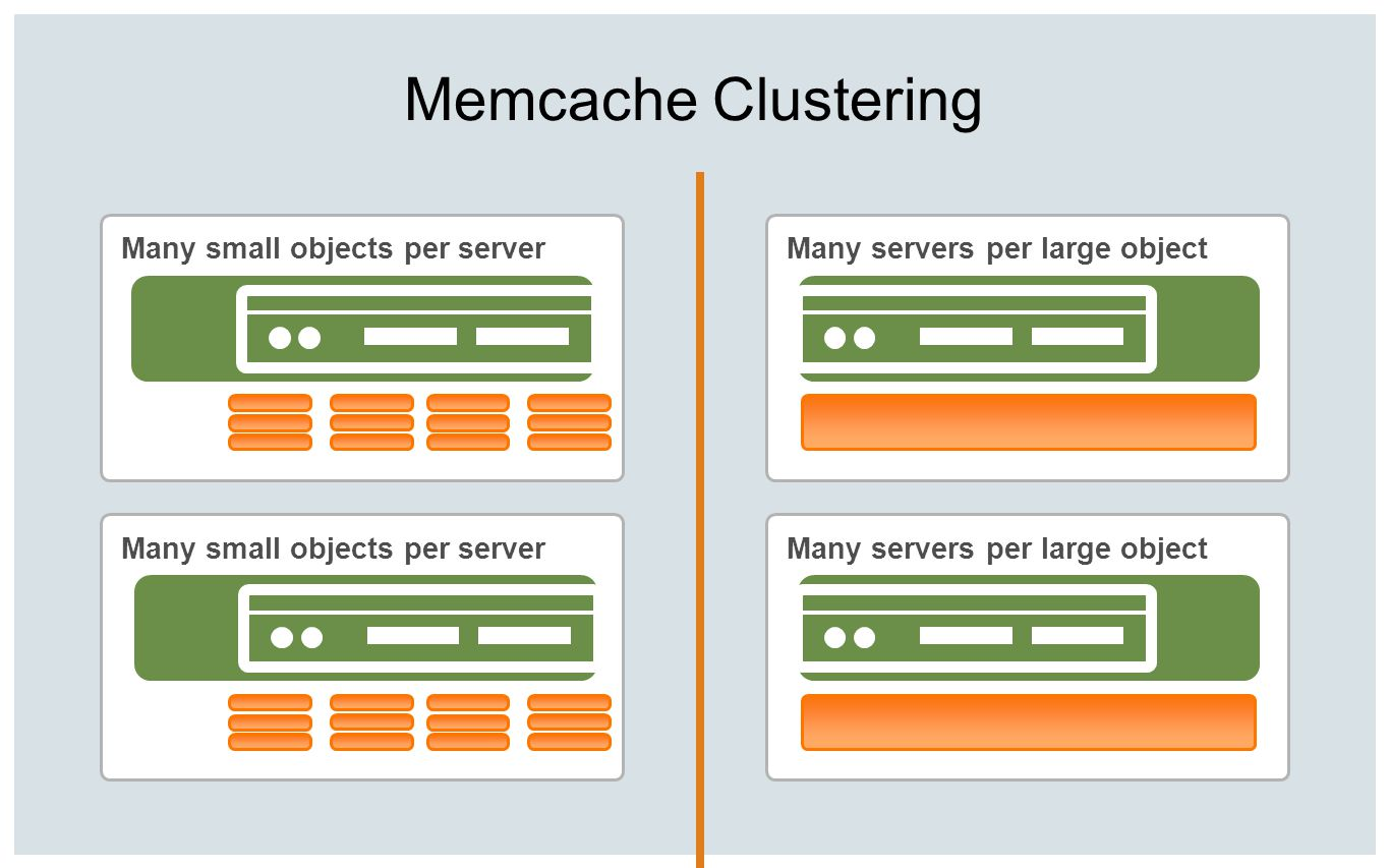 Memcache Clustering Many small objects per server
