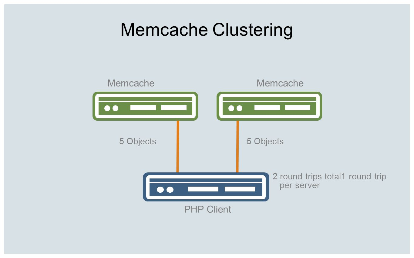 Memcache Clustering Memcache Memcache PHP Client 5 Objects 5 Objects