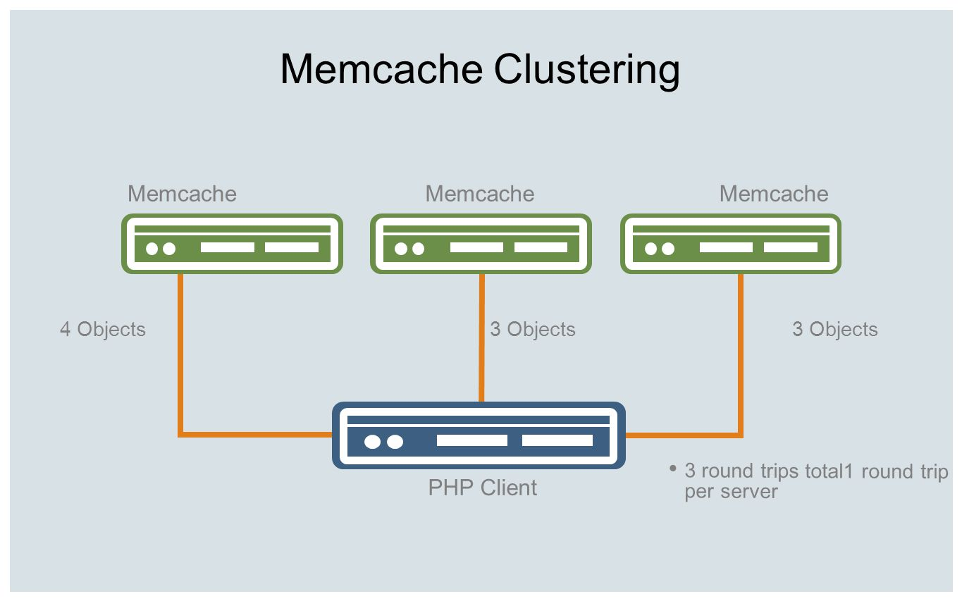 Memcache Clustering Memcache Memcache Memcache PHP Client 4 Objects