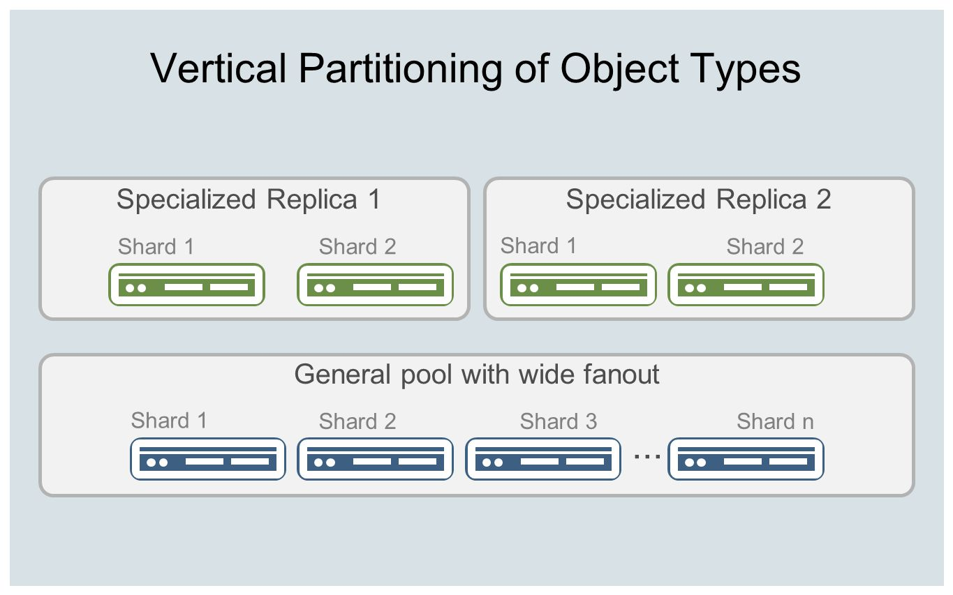 Vertical Partitioning of Object Types